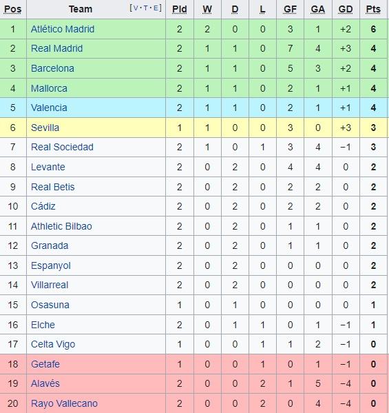 Kết quả bóng đá Tây Ban Nhahôm nay, Kết quả bóng đá TBNvòng 2,Levante 3-3 Real Madrid, Bảng xếp hạng bóng đá Tây Ban Nha, BXH bóng đá La Liga vòng 2