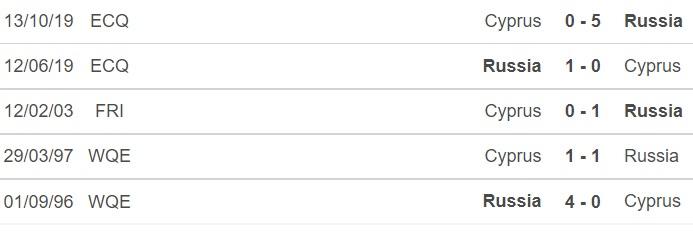 keo nha cai, kèo nhà cái, soi kèo Síp vs Nga, nhận định bóng đá, nhan dinh bong da, kèo bóng đá, Síp, Nga, tỷ lệ kèo, vòng loại world Cup 2022 khu vực châu Âu