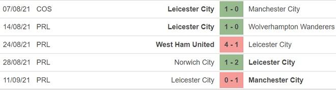 kèo nhà cái, soi kèo Leicester vs Napoli, nhận định bóng đá, keo nha cai, nhan dinh bong da, kèo bóng đá, Leicester, Napoli, tỷ lệ kèo, cúp C2 Europa League