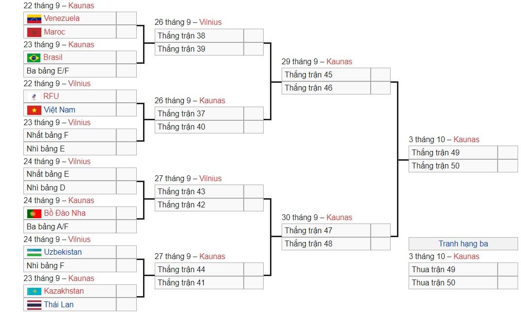 Vòng 1/8 Futsal World Cup 2021, futsal Việt Nam vs Nga, lịch thi đấu vòng Futsal World Cup 2021 vòng 1/8, lịch thi đấu futsal Việt Nam, bảng xếp hạng futsal World Cup