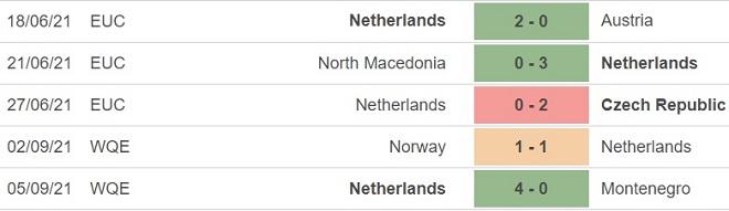 keo nha cai, kèo nhà cái, soi kèo Hà Lan vs Thổ Nhĩ Kỳ, nhận định bóng đá, nhan dinh bong da, kèo bóng đá, Hà Lan, Thổ Nhĩ Kỳ, tỷ lệ kèo, bóng đá vòng loại World Cup 2022