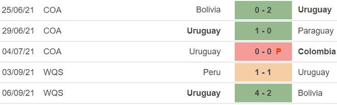 keo nha cai, kèo nhà cái, soi kèo Uruguay vs Ecuador, nhận định bóng đá, nhan dinh bong da, kèo bóng đá, Uruguay, Ecuador, tỷ lệ kèo, vòng loại World Cup 2022