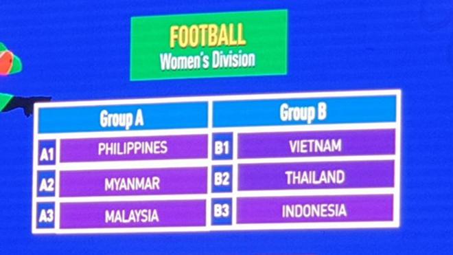 Bốc thăm bóng đá nữ SEA Games 2019: Việt Nam cùng bảng Thái Lan và Indonesia