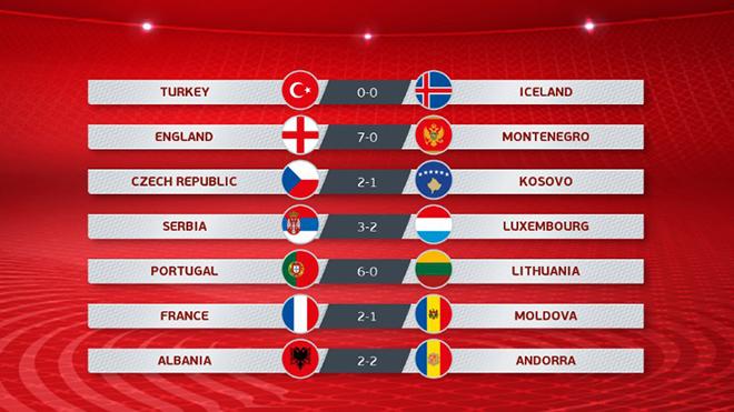 Bong da, bong da hom nay, ket qua bong da dem qua, Việt Nam 1-0 UAE, Malaysia 2-1 Thái Lan, kết quả vòng loại World Cup bảng G, kết quả vòng loại EURO, Anh, Pháp