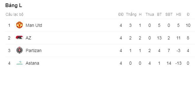 Ket qua bong da hom nay, ket qua bong da, Kết quả bóng đá, MU 3-0 Partizan, Kết quả MU đấu với Partizan, kết quả MU vs Partizan, MU, M.U, Man United, Kết quả Cúp C2