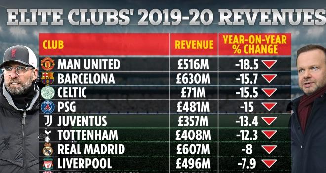 MU, Tin bóng đá MU, MU thiệt hại tài chính vì Covid-19, Liverpool vs MU, K+PM, tin tức MU, tài chính MU, trực tiếp Liverpool vs MU, trực tiếp bóng đá, BXH Ngoại hạng Anh