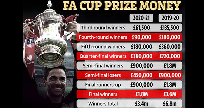 Lịch thi đấu cúp FA, Cúp FA giảm tiền thưởng, Trực tiếp Aston Villa vs Liverpool, trực tiếp bóng đá, truc tiep bong da, cúp FA, Liverpool đấu với Aston Villa, Covid-19