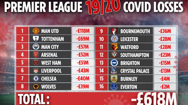 Ngoai hang Anh, bảng xếp hạng bóng đá Anh, BXH Ngoại hạng Anh, BXH Premier League, MU, Chelsea, Liverpool, Man City, kết quả bóng đá Ngoại hạng Anh hôm nay