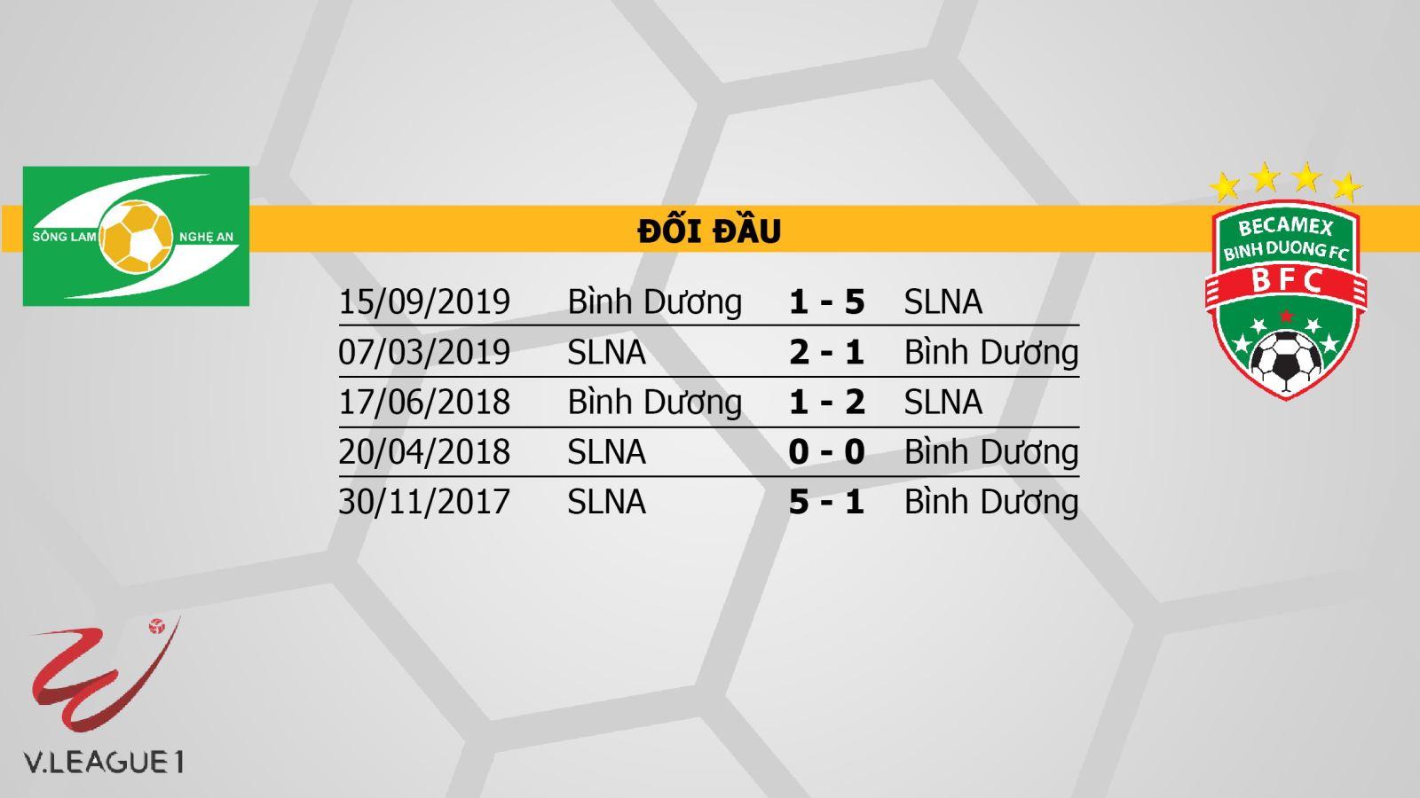 Soi kèo nhà cái SLNA đấu với Bình Dương. VTV6 trực tiếp bóng đá V League 2020. Trực tiếp bóng đá Việt Nam hôm nay: Sông Lam Nghệ An vs Bình Dương. Xem bóng đá trực tuyến VTV6, VTV5, Bóng đá TV, TTTT HD.