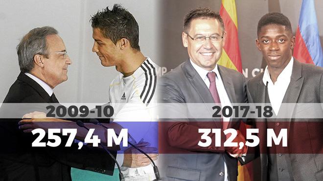 Coutinho giúp Barcelona phá kỷ lục chi tiêu của Real Madrid