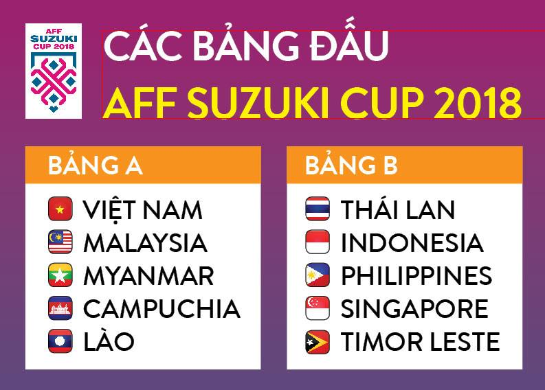Bảng đấu AFF Cup, Bảng đấu AFF Cup 2018, chia bảng AFF Cup 2018, bốc thăm chia bảng AFF Cup 2018, bảng xếp hạng AFF Cup 2018, xếp hạng AFF Cup 2018, bảng A AFF Cup 2018, bảng B AFF Cup 2018