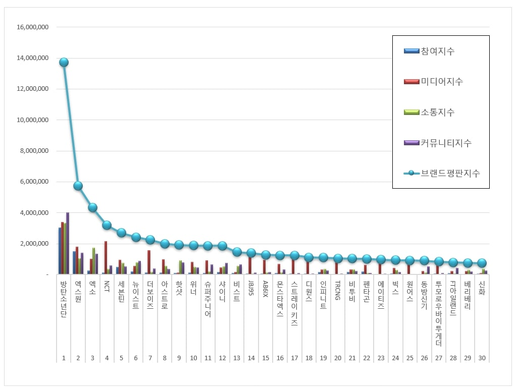 BTS, BTS bị lật đổ, BXH Thương hiệu tháng 9 xuất hiện nhân tố có thể lật đổ BTS, Bts, bts, BTS world, bts game, bts tin tức, bts tin tức mới, bảng xấp hạng BTS