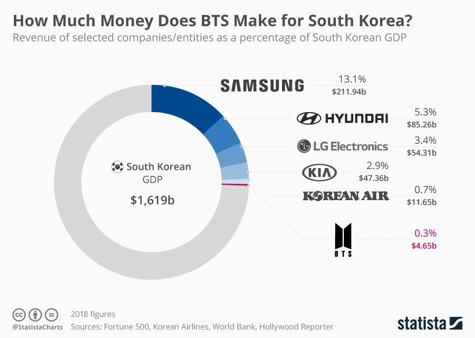 BTS, Khoản tiền khổng lồ BTS mang về Hàn Quốc ngang với doanh nghiệp lớn, bts, bts kiểm tỷ đô, Bts, bts tin tức, bts RM, bts Jin, BTS Jimin, bts v, bts jungkook, bts rm