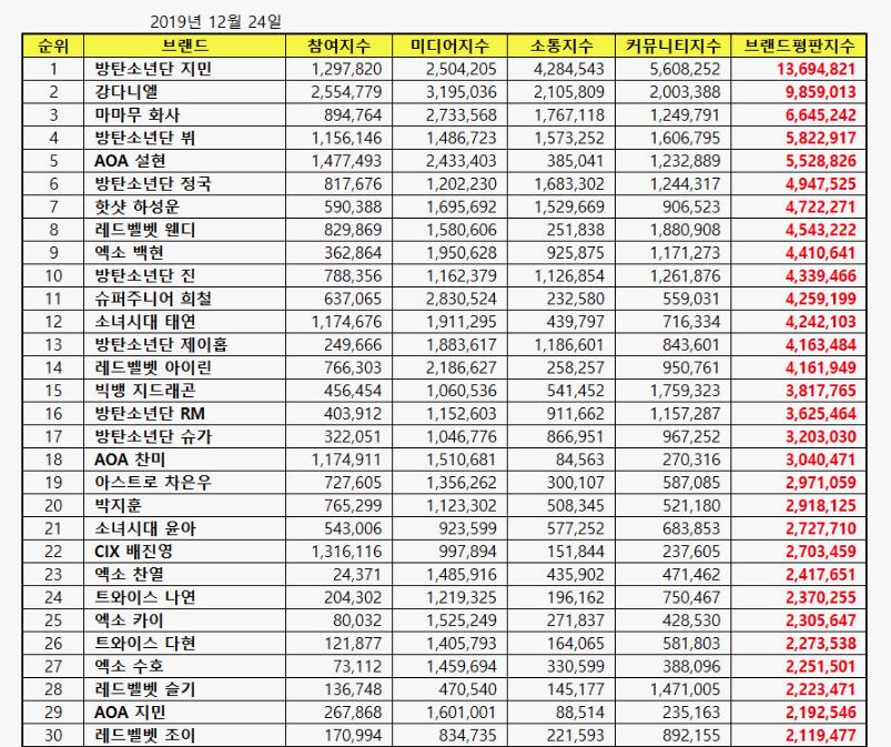 BTS. Kang Daniel khó đòi lại No1 từ Jimin BTS. Kang Daniel. Jimin BTS. BTS Jimin. Blackpink