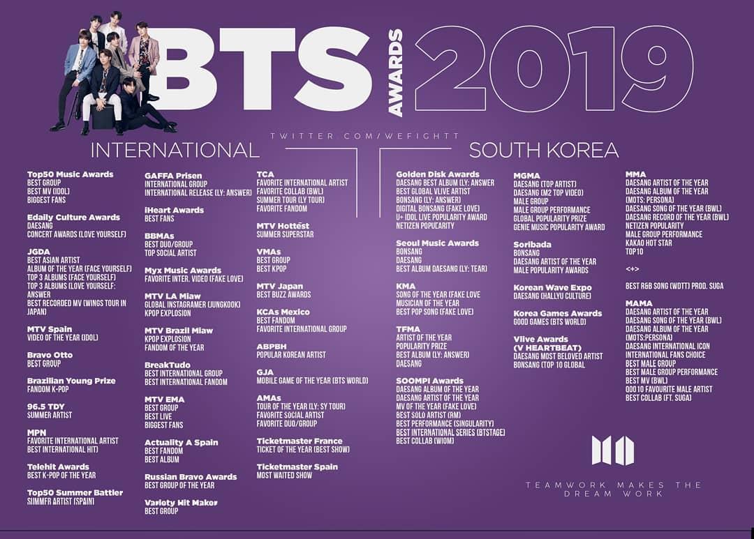 BTS, Sốc với con số giải thưởng BTS giành được trong năm 2019, Bts, bts, BTS 2019, BTS mới nhất, BTS tin tức mới, BTS suga, BTS V, BTS Jin, BTS Jimin, BTS RM