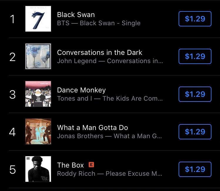 BTS, Black Swan vừa ra mắt đã giúp BTS lập kỷ lục mới vượt Psy, Bts, bts, Psy, BTS tin tức mới, BTS 2020, Black Swan BTS, BTS Black Swan, Map of the Soul 7, BTS Jimin