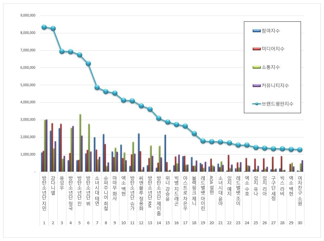 Kang Daniel, Jimin BTS, Kang Daniel lấy lại ngai của Jimin BTS, BXH Thần tượng, BXH thương hiệu