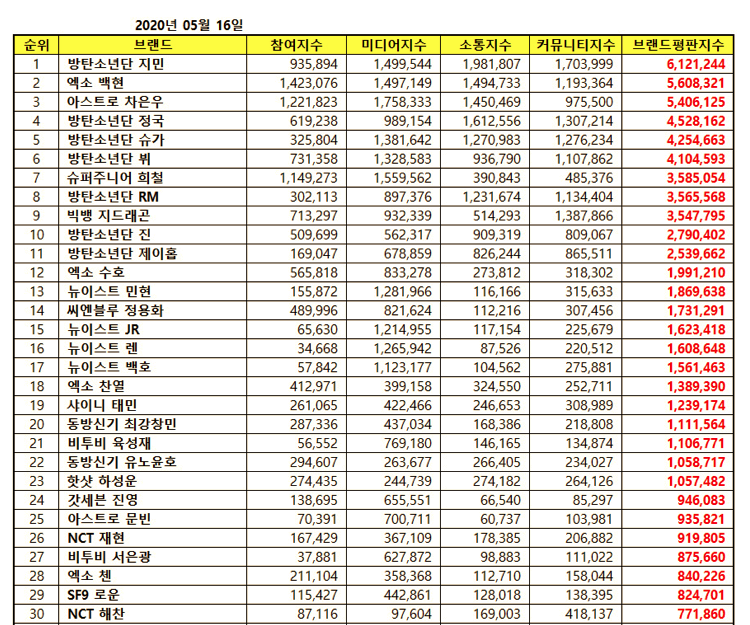 Chú thích ảnhaJimin BTS, Jimin, BXH Thương hiệu, BXH Thương hiệu tháng 5, Baekhyun,Cha Eun Woo