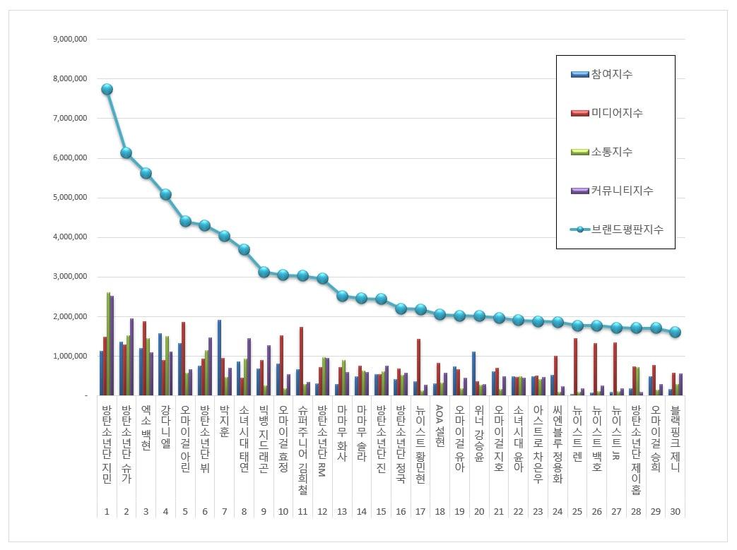 Suga BTS, BXH thần tượng tháng 5, Suga BTS thăng vọt, chỉ đứng sau Jimin, Baekhyun Exo, mixtape D-2, MV Daechwita,Kang Daniel, Arin Oh My Girl, V BTS, Park Ji Hoon