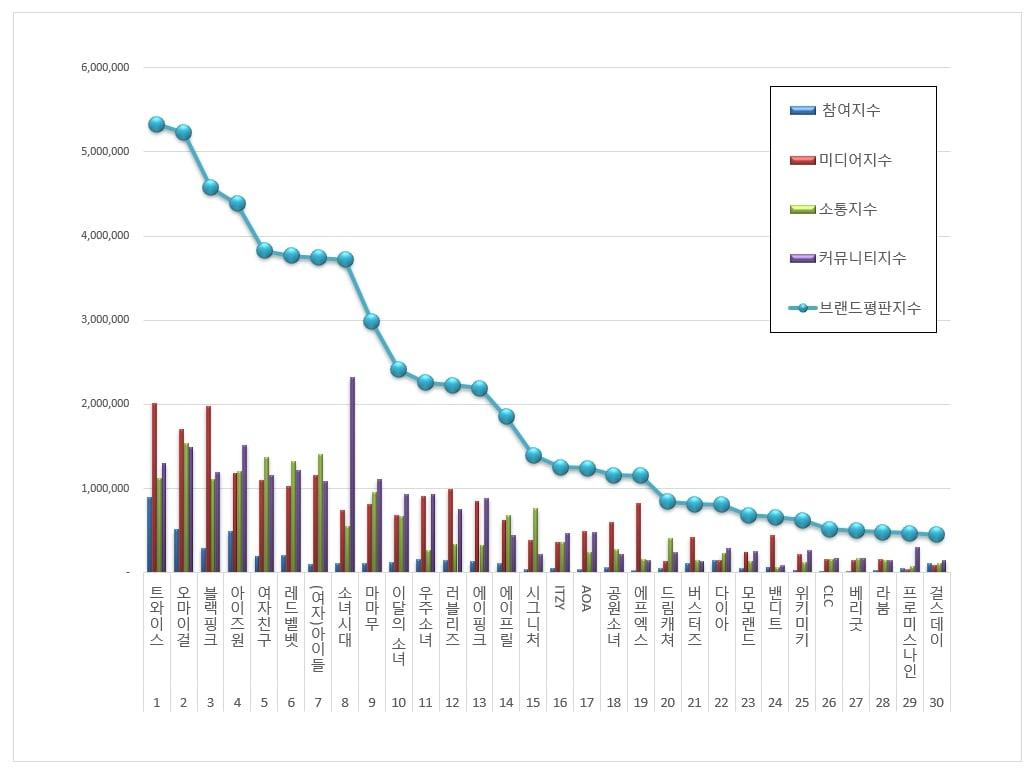 Blackpink, BXH Nhóm nhạc nữ tháng 6, Blackpink sắp comeback vẫn thua 2 nhóm, Izone, GFriend, Red Velvet, (G)i-dle, Girls' Generation, Mamamoo, Loona