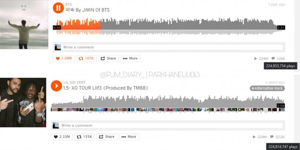 Jimin BTS, 'Promise' của Jimin BTS, Ca khúc của Jimin BTS được stream nhiều, thánh lập kỷ lục, Ca khúc của Jimin BTS trên SoundCloud, Duppy Style của Drake