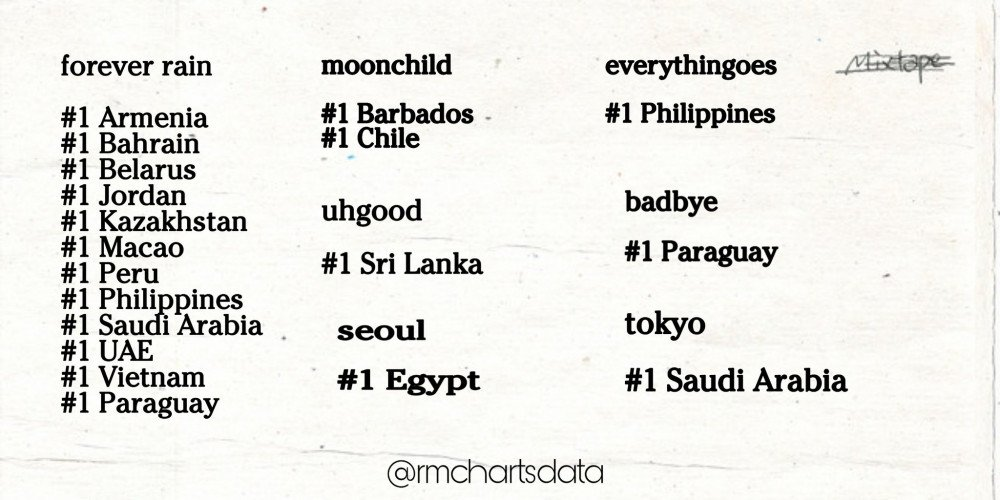 RM BTS, Mixtape cũ của RM, Mixtape Mono của RM, Bài hát cũ của RM phá kỷ lục, Mono. của RM đã đứng No.1 iTunes, BXH album của iTunes, tokyo, seoul, moonchild, badbye