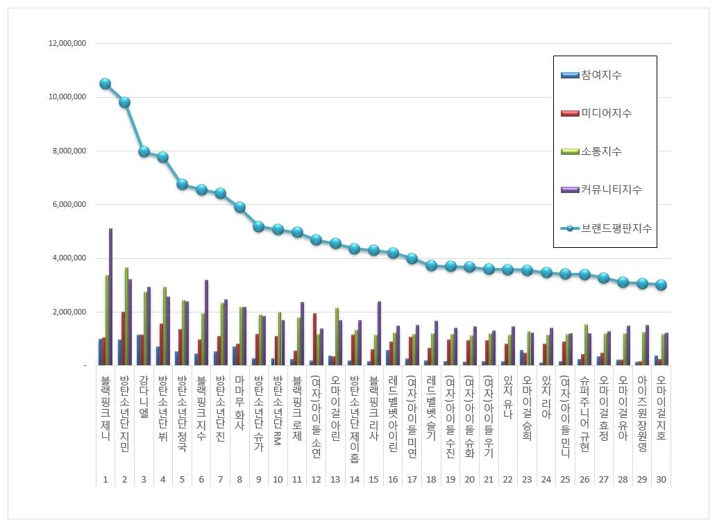 BTS, Jennie Blackpink, BXH Thần tượng tháng 8, Jennie Blackpink vượt qua BTS, lackpink, Jennie, Jimin, Kang Daniel, BXH Thương hiệu Kpop