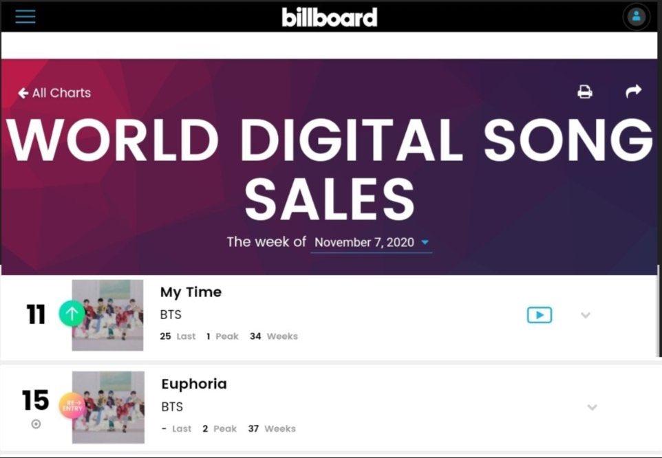 BTS, Jungkook BTS tiếp tục phá kỷ lục lớn, My Time và Euphoria của Jungkook, Solo của Jennie Blackpink, Gangnam Style của Psy, BXH Kpop