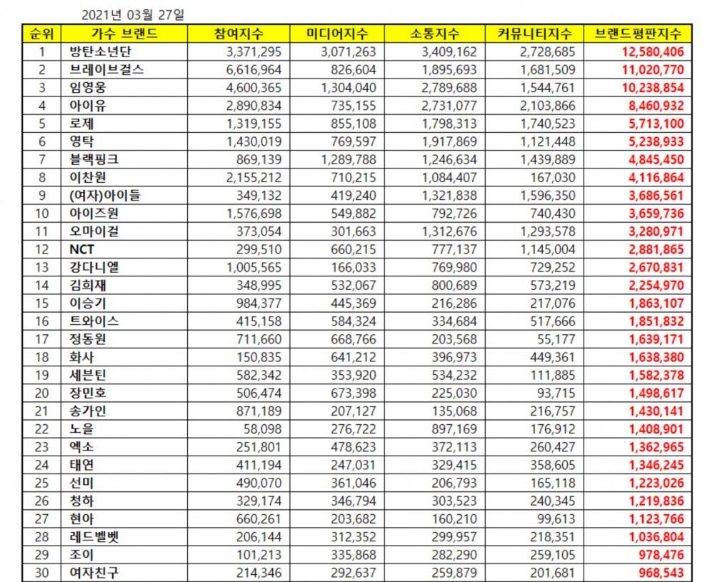 BXH thương hiệu, BTS, Blackpink, Brave Girls, IU, Im Young Woong, Young Tak, Rose, Lee Chan Won, (G)i-dle, Izone