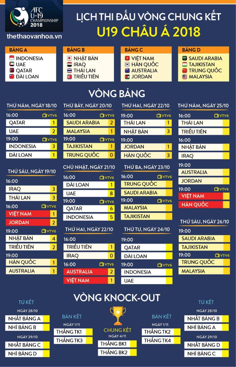 VTV6, trực tiếp VTV6, lịch thi đấu U19 châu Á, trực tiếp bóng đá, U19 Việt Nam, kết quả U19 Việt Nam vs U19 Úc, Arsenal vs Leicester, kết quả U19 châu Á