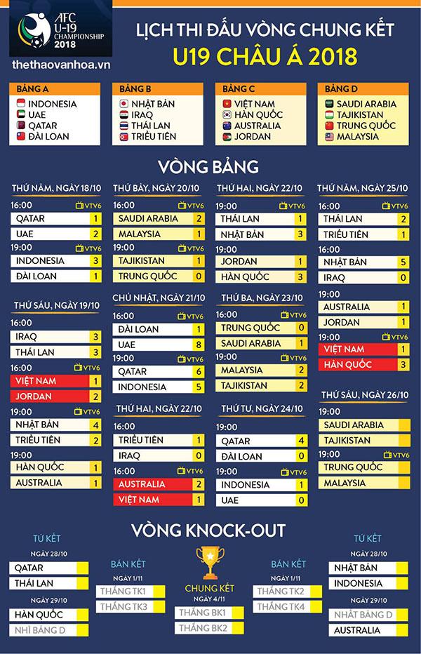 Trực tiếp bóng đá, xem trực tiếp bóng đá, truc tiep bong da, trực tiếp vtv6, u19 châu á, kết quả U19 Trung Quốc vs U19 Malaysia, kết quả Ngoại hạng Anh, Tây Ban Nha