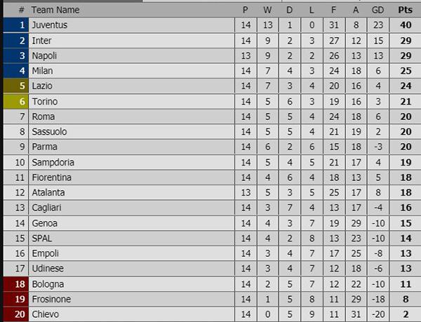 Lịch thi đấu bóng đá hôm nay, trực tiếp Italia, trực tiếp Fiorentina vs Juventus, trực tiếp bóng đá, trực tiếp FPT Play, truc tiep bong da, bảng xếp hạng Italia mới nhất