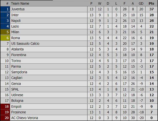 Lịch thi đấu bóng đá Italia mới nhất, Lịch trực tiếp Italia hôm nay, lịch thi đấu bóng đá, Bảng xếp hạng bóng đá Italia mới nhất, Juve vs SPAL, Lazio vs Milan, FPT Play