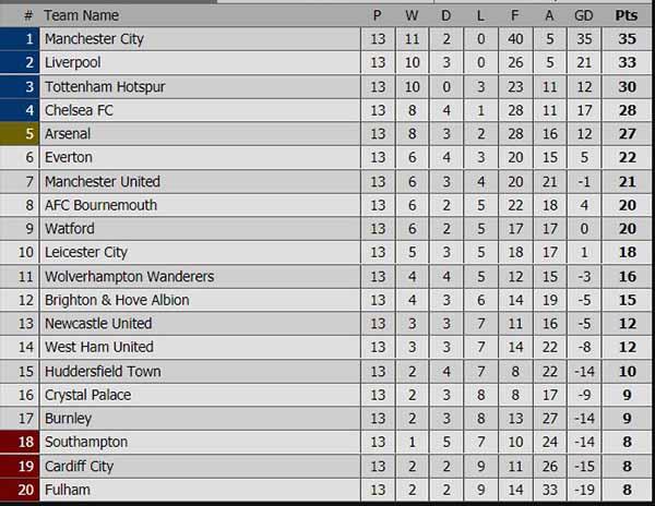 Lịch thi đấu bóng đá Anh mới nhất, Lịch trực tiếp Ngoại hạng Anh hôm nay, lịch thi đấu bóng đá, Bảng xếp hạng bóng đá Anh mới nhất, Tottenham vs Chelsea, MU vs Palace