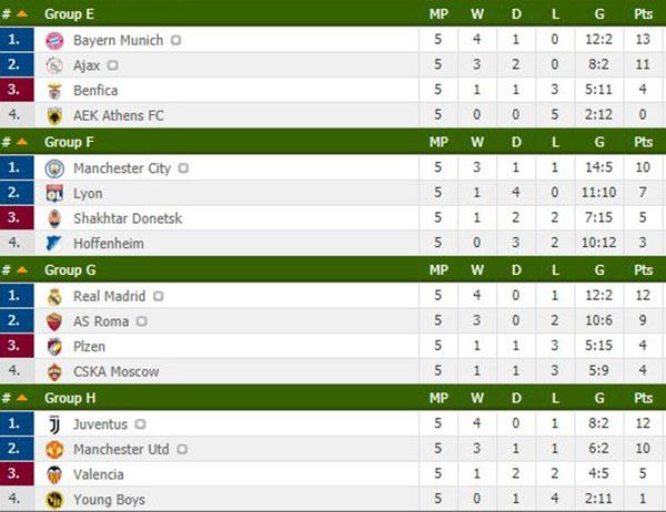 Lịch thi đấu bóng đá hôm nay, lịch thi đấu Cúp C1, kết quả Cúp C1, kết quả bóng đá, ket qua bong da, bảng xếp hạng Cúp C1, kết quả MU vs Young Boys, MU vs Young Boys