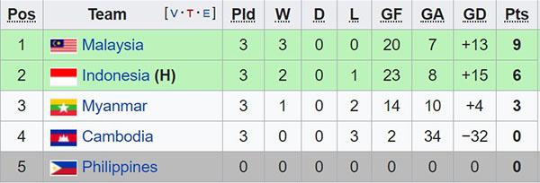Kết quả bóng đá hôm nay, kết quả cúp C1, Kết quả bóng đá, ket qua bong da, kết quả Juve vs MU, Juve vs MU, kết quả Futsal ĐNÁ, Việt Nam vs Thái Lan, MU ngược dòng Juve