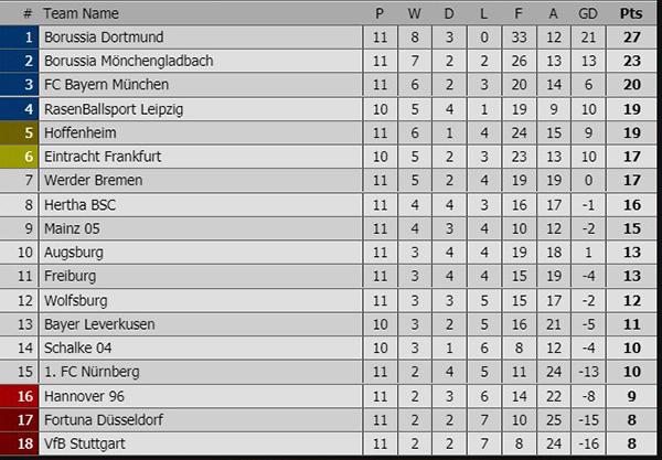 Kết quả bóng đá hôm nay, ket qua bong da, Kết quả bóng đá Đức, Kết quả Dortmund vs Bayern, video clip Dortmund 3-2 Bayern, bảng xếp hạng bóng đá Đức mới nhất, Lewandowski