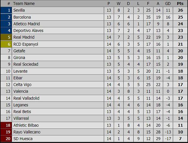 Lịch thi đấu bóng đá hôm nay, trực tiếp bóng đá, truc tiep bong da, trực tiếp Tây Ban Nha, trực tiếp Real Madrid vs Valencia, Barca vs Villarreal, xếp hạng Tây Ban Nha