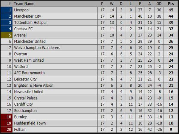 kết quả bóng đá hôm nay, kết quả bóng đá, ket qua bong da, kết quả Ngoại hạng Anh, kết quả Liverpool vs MU, bảng xếp hạng Ngoại hạng Anh, video clip Liverpool 3-1 MU, K+
