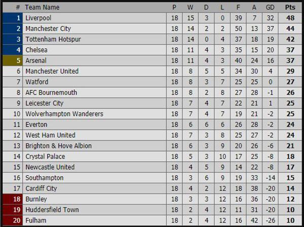 Kết quả bóng đá hôm nay, kết quả bóng đá, ket qua bong da, kết quả Ngoại hạng Anh, kết quả Cardiff vs MU, Cardiff vs MU, bảng xếp hạng Ngoại hạng Anh mới nhất, tỷ số