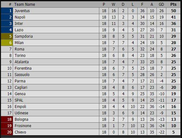 kết quả bóng đá Serie A, kết quả bóng đá Italia, kết quả bóng đá, ket qua bong da, kết quả Atalanta vs Juve, Ronaldo, kết quả Inter Milan vs Napoli, FPT Play