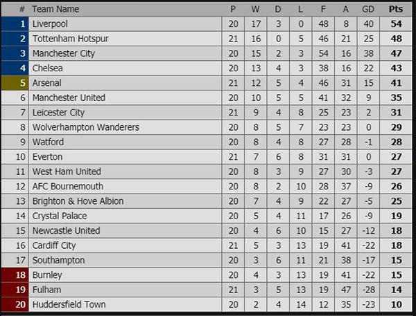 Kết quả bóng đá hôm nay, kết quả bóng đá, ket qua bong da, kết quả Ngoại hạng Anh, kêt quả Arsenal vs Fulham, Arsenal vs Fulham, bảng xếp hạng Ngoại hạng Anh mới nhất