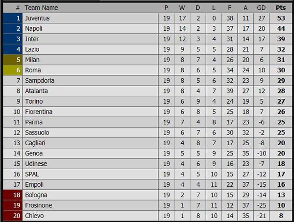 Kết quả bóng đá hôm nay, kết quả bóng đá, ket qua bong da, Kết quả Italia, kết quả Juve vs Sampdoria, bảng xếp hạng Italia mới nhất, Ronaldo, Inter, AC Milan, Napoli