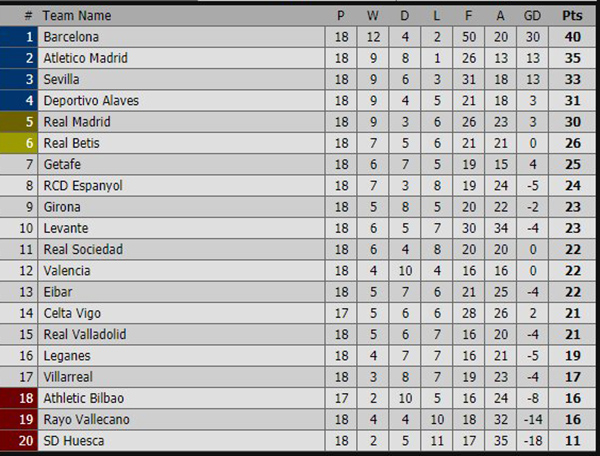 Kết quả bóng đá hôm nay, kết quả Tây Ban Nha, Real Madrid vs Real Sociedad, Getafe vs Barcelona, xếp hạng Tây Ban Nha mới nhất, kết quả bóng đá, ket qua bong da
