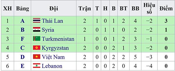 VTV6, truc tiep bong da, truc tiep bong da VTV6, trực tiếp bóng đá, VTV6 truc tiep, lich thi dau Asian Cup 2019 24h, lịch thi đấu bóng đá, VTV5, xem VTV6, Việt Nam, Yemen