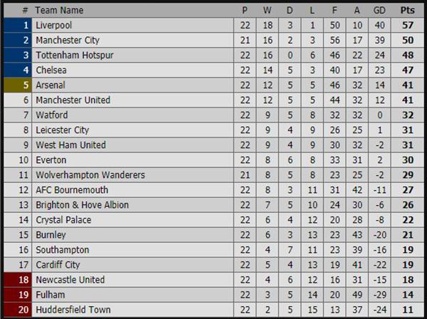 MU, kết quả MU, video MU Tot, Kết quả bóng đá hôm nay, kết quả Ngoại hạng Anh, kết quả Tottenham vs MU, video clip Tottenham vs MU, bảng xếp hạng Ngoại hạng Anh