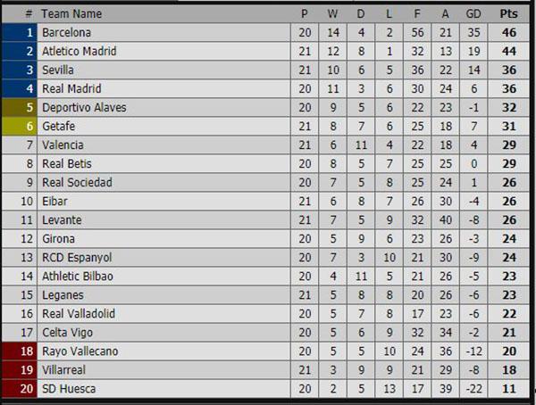 lịch thi đấu asian cup 2019, kết quả bóng đá, ket qua bong da, kqbd, tỷ số, truc tiep bong da, vtv6, trực tiếp bóng đá, trực tiếp VTC3, bảng xếp hạng Tây Ban Nha mới nhất, kết quả Milan vs Napoli