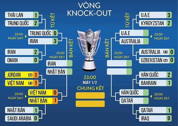 lich thi dau asian cup 2019 24h, lịch thi đấu asian cup 2019, vtv6, trực tiếp bóng đá, xem vtv6, vtv5, Hàn Quốc vs Qatar, Hàn quốc đấu với Qatar, bóng đá trực tuyến
