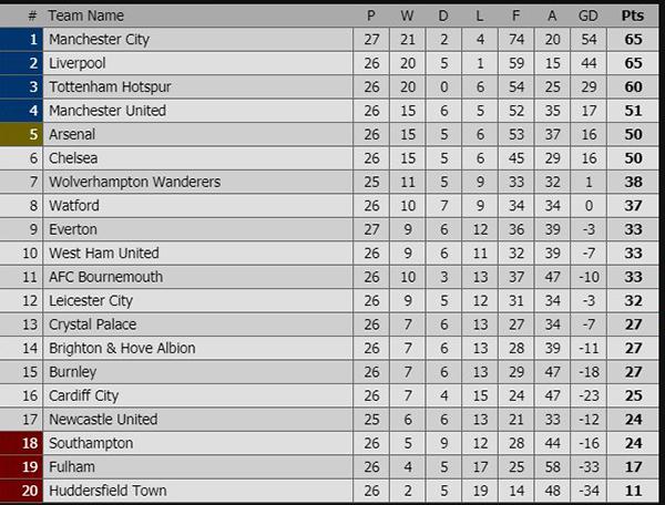 Lịch thi đấu bóng đá hôm nay, kết quả bóng đá, ket qua bong da, kết quả Ngoại hạng Anh, kết quả Man City vs Chelsea, bảng xếp hạng Ngoại hạng Anh, kết quả Fulham vs MU