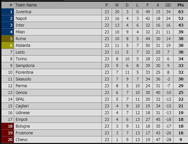 Kết quả bóng đá hôm nay, kết quả bóng đá, ket qua bong da, kết quả Italia, kết quả Sassuolo vs Juventus, Fiorentina vs Napoli, bảng xếp hạng Italia mới nhất